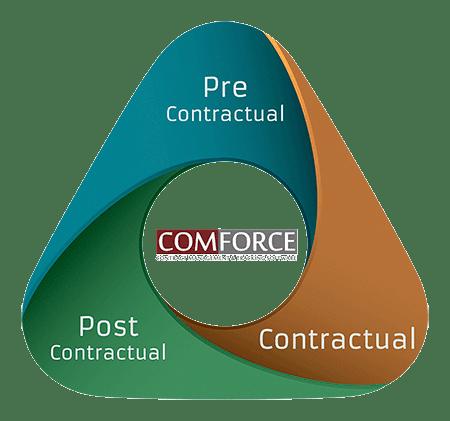 3-FASES-ciclo-vida-contratos