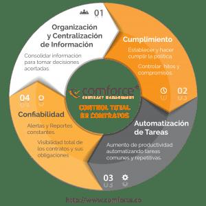 CoMForce® tiene como visión ser el mejor sistema Gestión de Contratos, mediante el cumplimiento de 4 objetivos interrelacionados y primordiales: Organización y Centralización de Información Garantizar el Cumplimiento Automatización de Tareas Lograr la mayor Confiabilidad