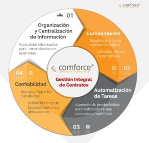4-objetivos-software-contratos
