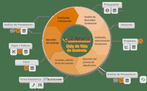 Ciclo de Vida de Contratos CLM